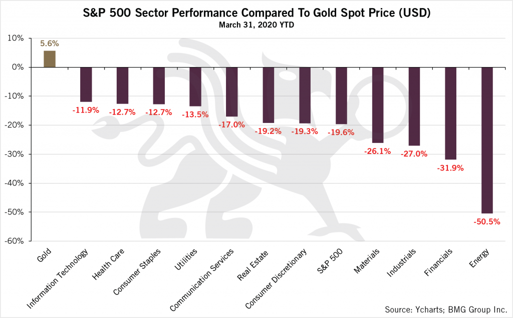 Understanding the Current Investment Reality | S&P 500  Sector Performance Compared to Gold