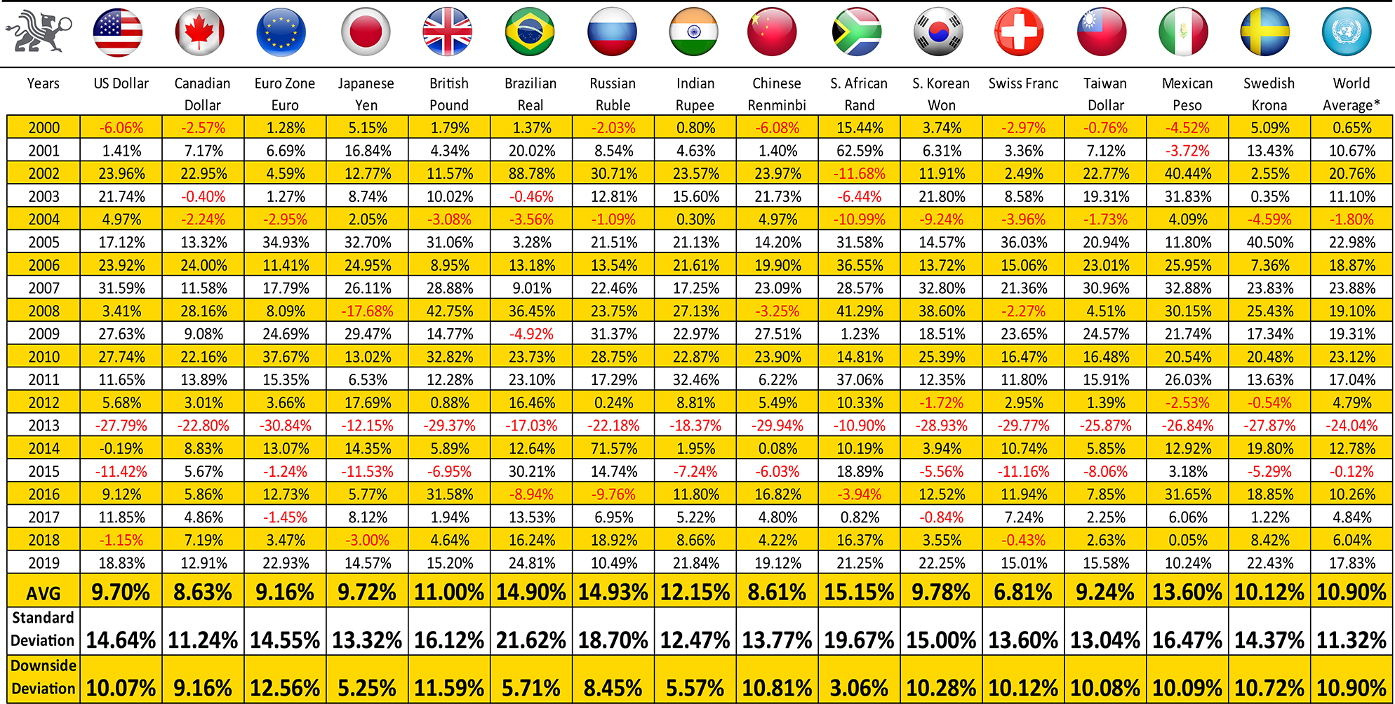 Gold's Performance In Various Currencies