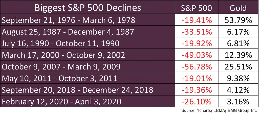 Biggest S&P 500 Declines Chart