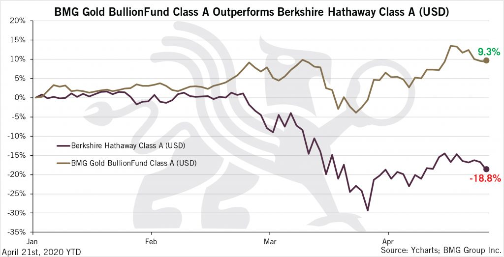 BMG Gold BullionFund Class A Outperforms Berkshire Hathaway Class A (USD) | BullionBuzz Chart of the Week
