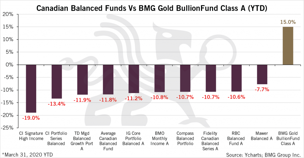 Canadian Balanced Funds vs BMG Gold BullionFund