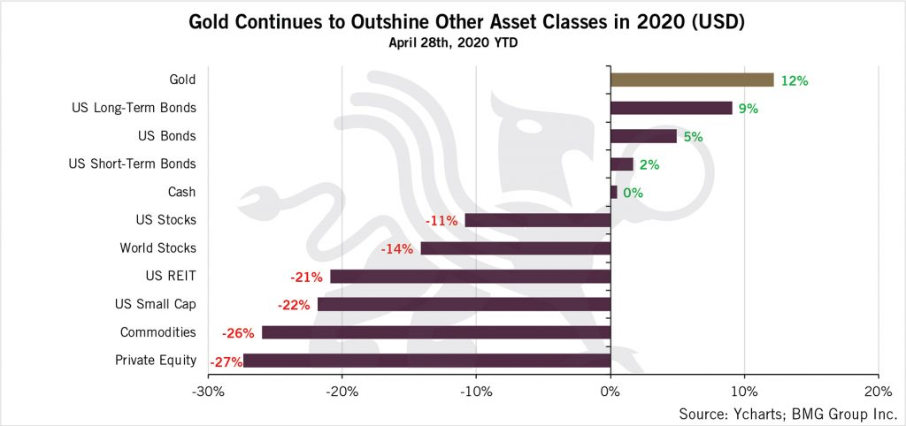 Gold Continues to Outshine Other Asset Classes in 2020 (USD)   BullionBuzz    Chart of the Week