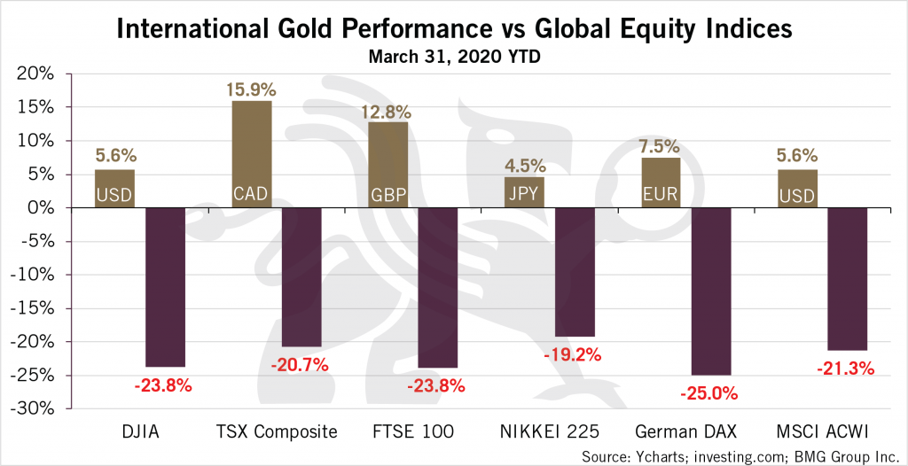 International Gold Performance vs Global Equities Indices Chart