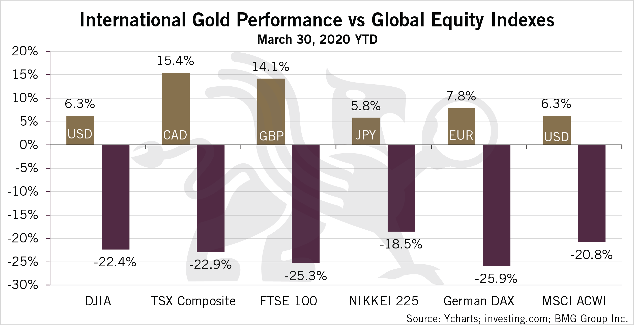 International Gold Performance vs Global Equity Indexes