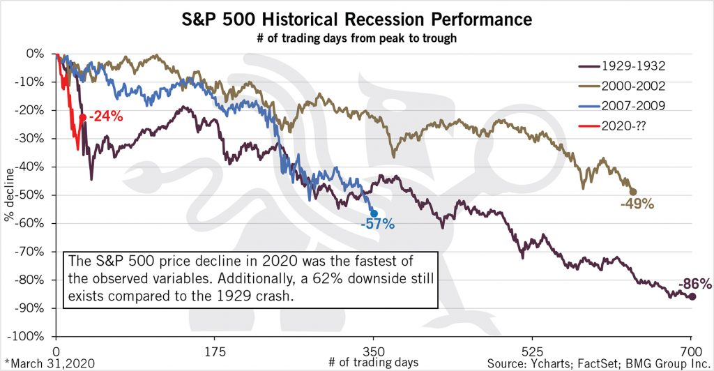 S&P 500 Historical Recession Performance | BullionBuzz Chart of the Week