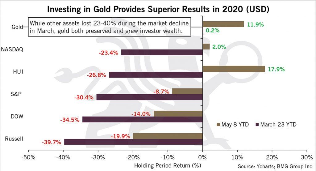 Gold Provides Superior Returns in 2020 | BullionBuzz Chart of the Week