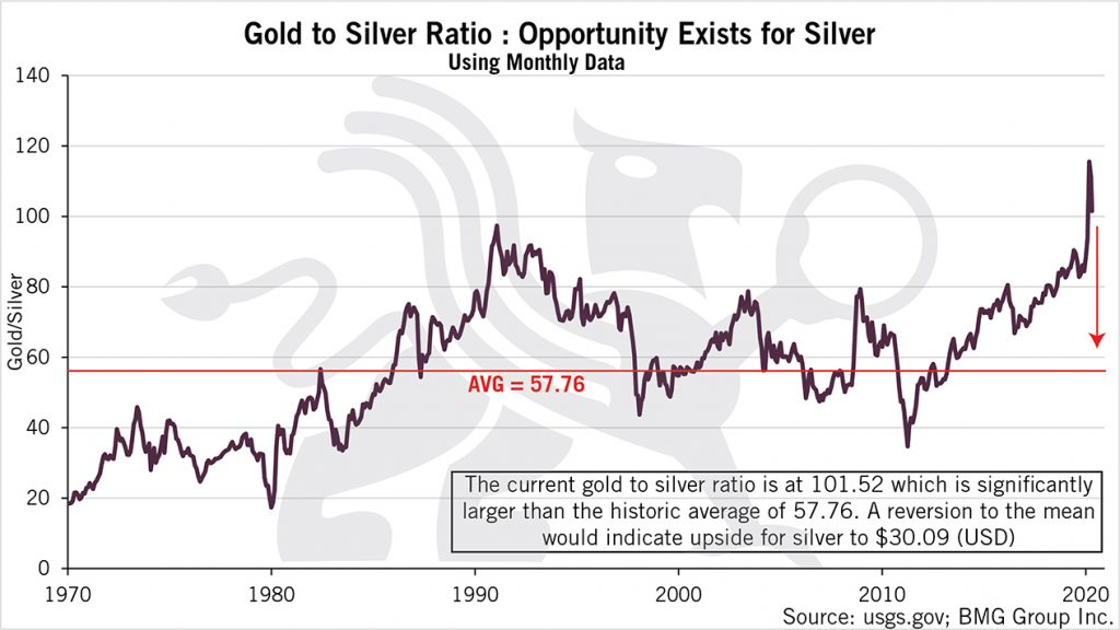 Gold to Silver Ratio Is Pointing Towards Opportunity | BullionBuzz Chart of the Week