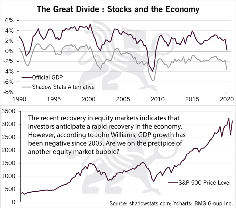 The Great Divide: Stocks and the Economy | BullionBuzz Chart of the Week